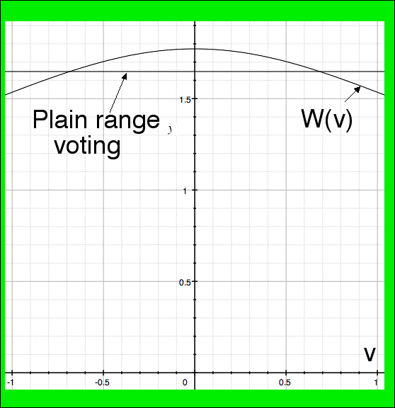 the median voter essay The median voter theorem (mvt) states that given single peaked preferences and ma- jority voting, the median demand for the public good is what is going to be supplied practical applications of the mvt have been severely limited, given that, it is difficult.