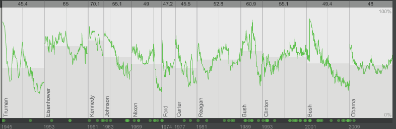 Gallup presidential approval versus time plot