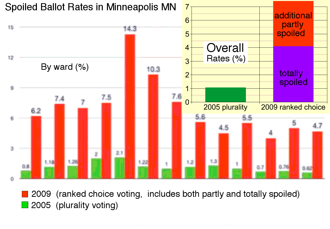 Minneapolis spoilage rate data